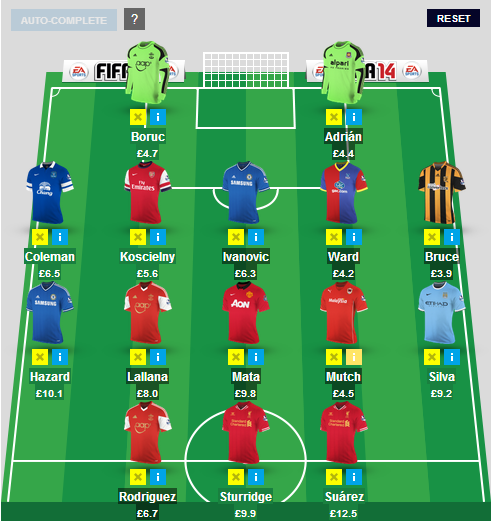 Fantasy premier league analysing 10 top fpl managers teams