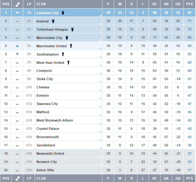 Premier League Table And Stats - image 5