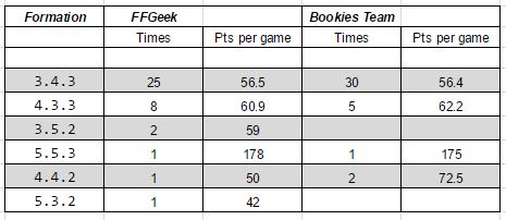 fantasy football geek team results and detailed FPL team analysis