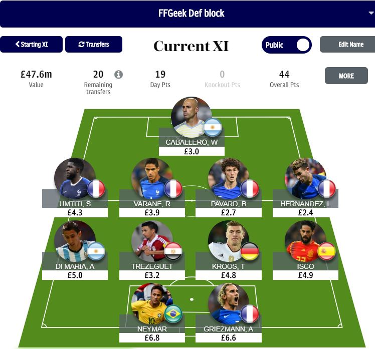 Fantasy World Cup teams update