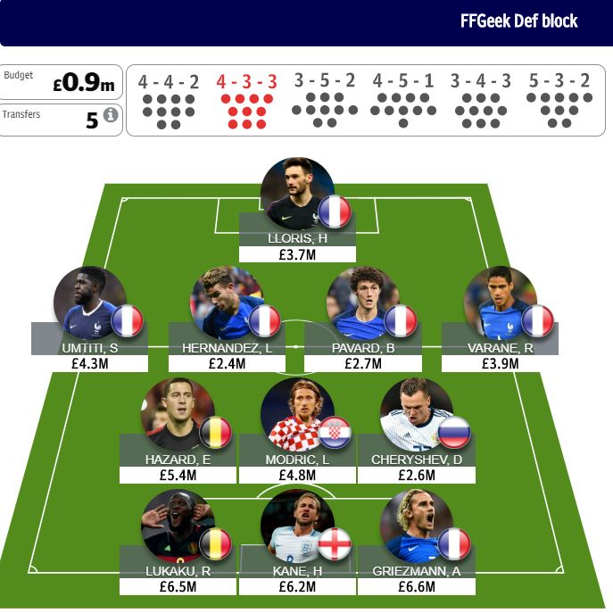 World Cup fantasy final
