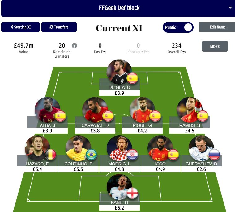 fantasy World Cup round of 16 Day 2