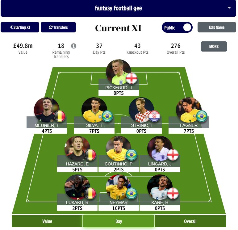 World Cup fantasy football round of 16