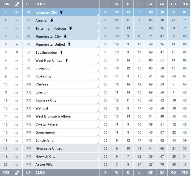 English premier league match table 2017 - Football english premier league table ...