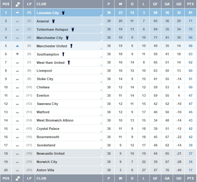 Epl 2018 results wiki epl saturday live matches