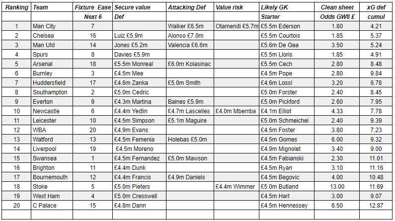 fantasy premier league defender player rankings GW8