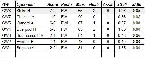 fantasy premier league gw9 captain choice