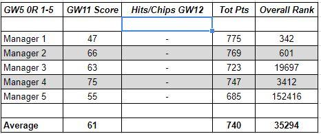 fantasy premier league gw13 tips