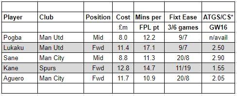 fantasy premier league transfer tips GW16