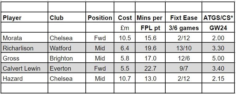 Fantasy premier league GW24 transfer tips