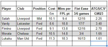 fantasy premier league GW23 transfer tips