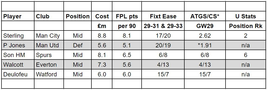 fantasy premier league gw29 transfer tips