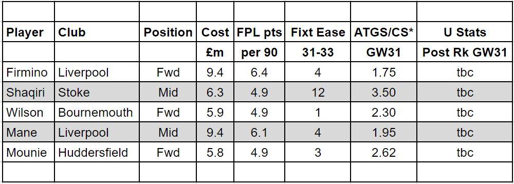 fantasy premier league GW31 transfer tips