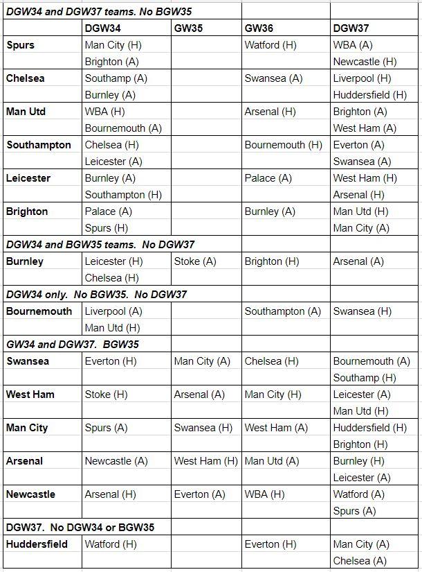 fantasy premier league dgw34 midfielder tips