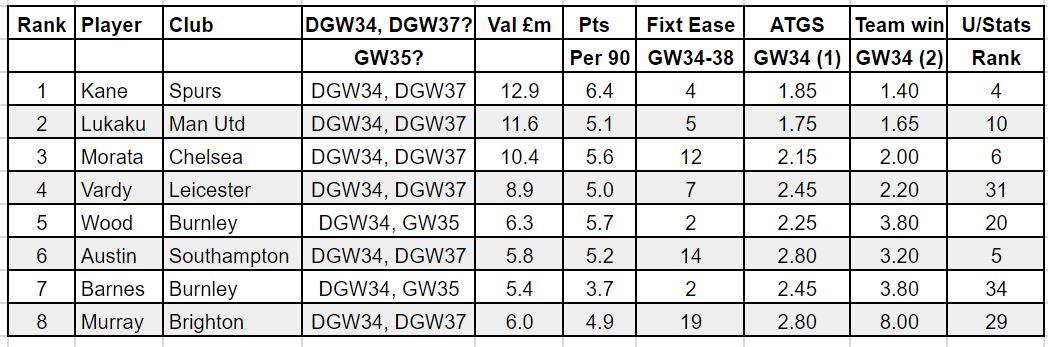 fpl forward tips DGW34