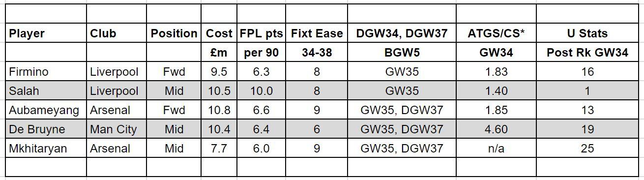 fantasy premier league GW34 TRANSFER TIPS