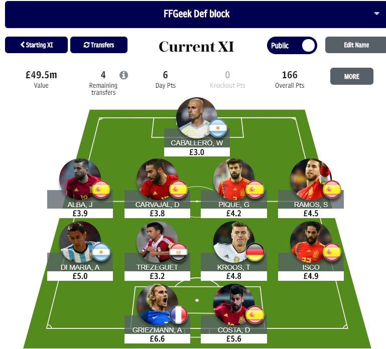 world cup fantasy transfers
