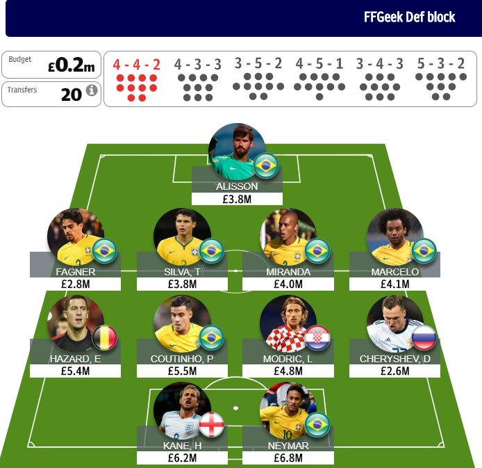 World Cup fantasy knockout phase Day 3