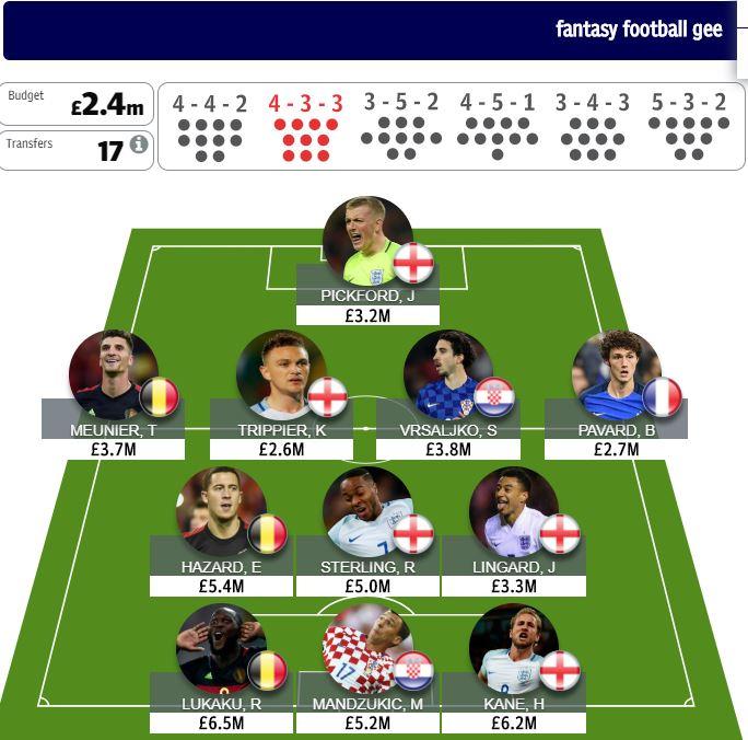 World Cup fantasy football quarter finals