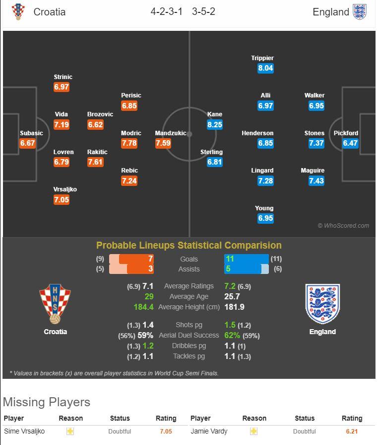 World Cup fantasy football semi finals