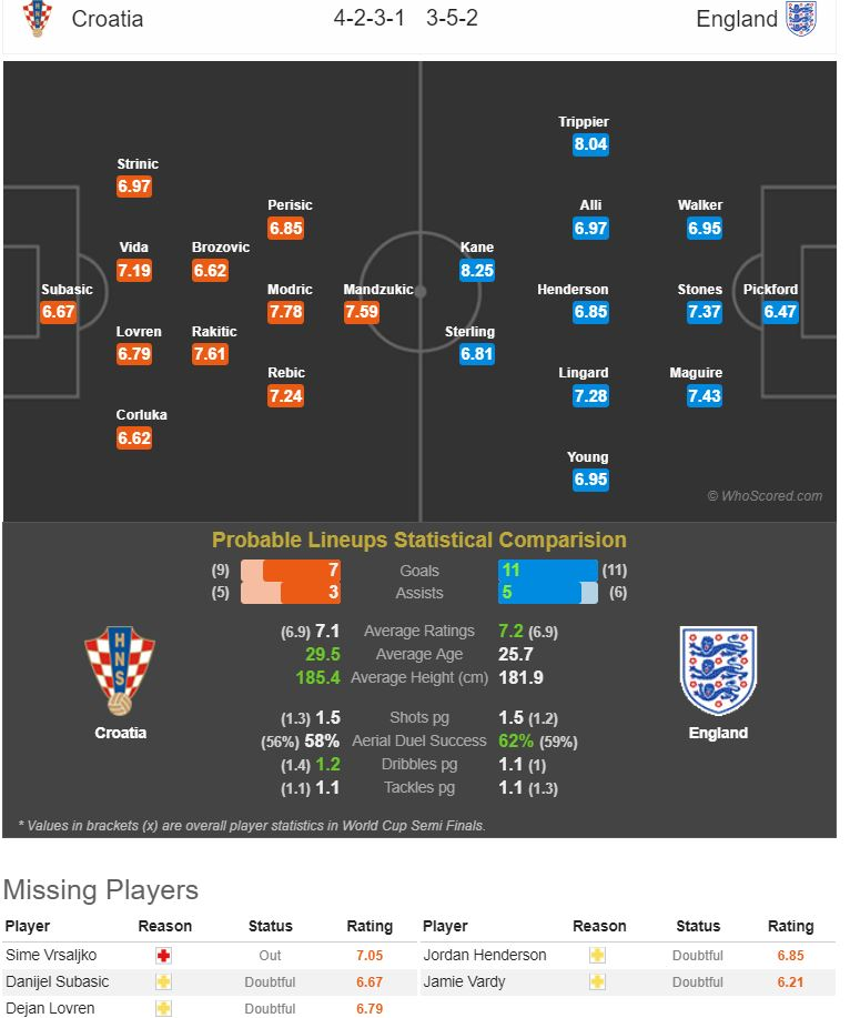 fantasy football world cup semi finals
