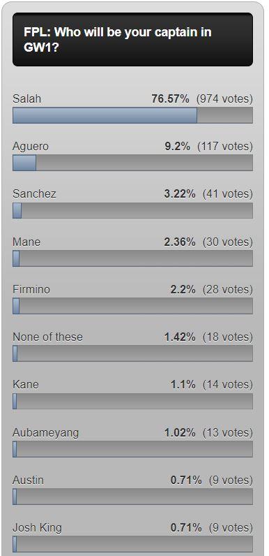 fantasy premier league captain poll