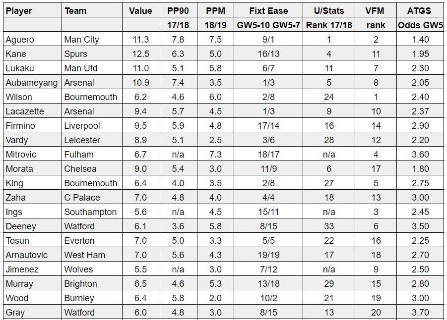 fantasy premier league best forwards GW5
