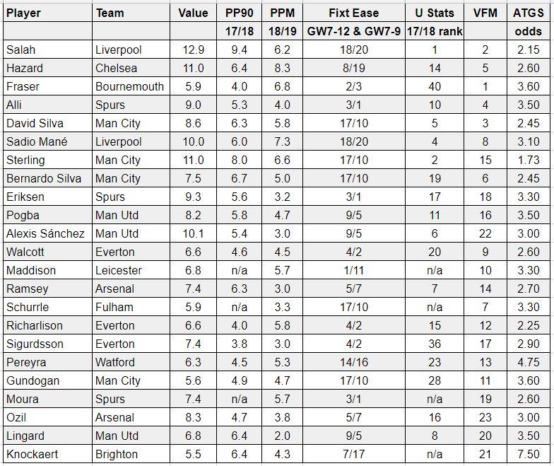 fantasy premier league tips midfielders GW7