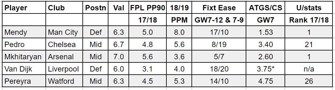 fantasy premier league GW7 tips