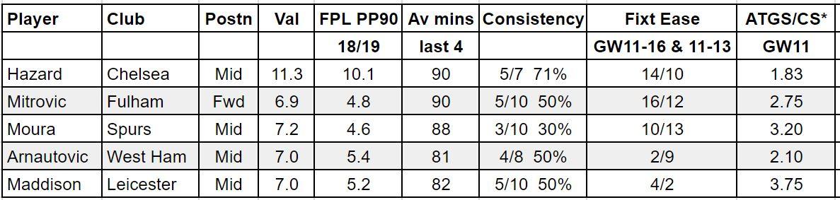 fantasy premier league GW11 tips