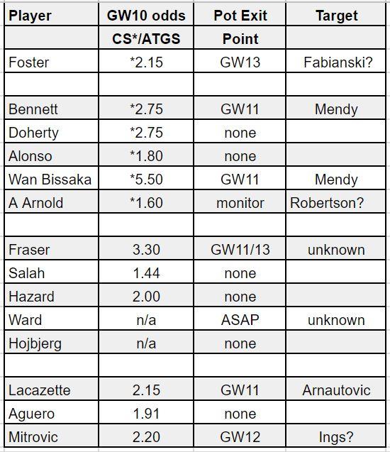 fantasy premier league team selection GW10