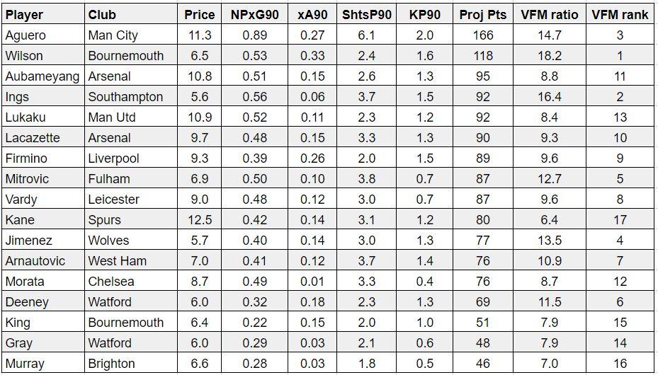 FPL underlying stats GW10
