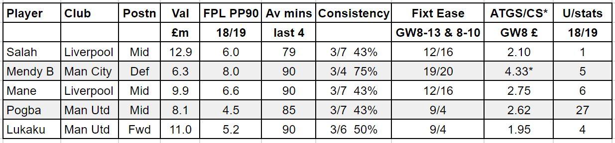 fantasy premier league GW8 tips