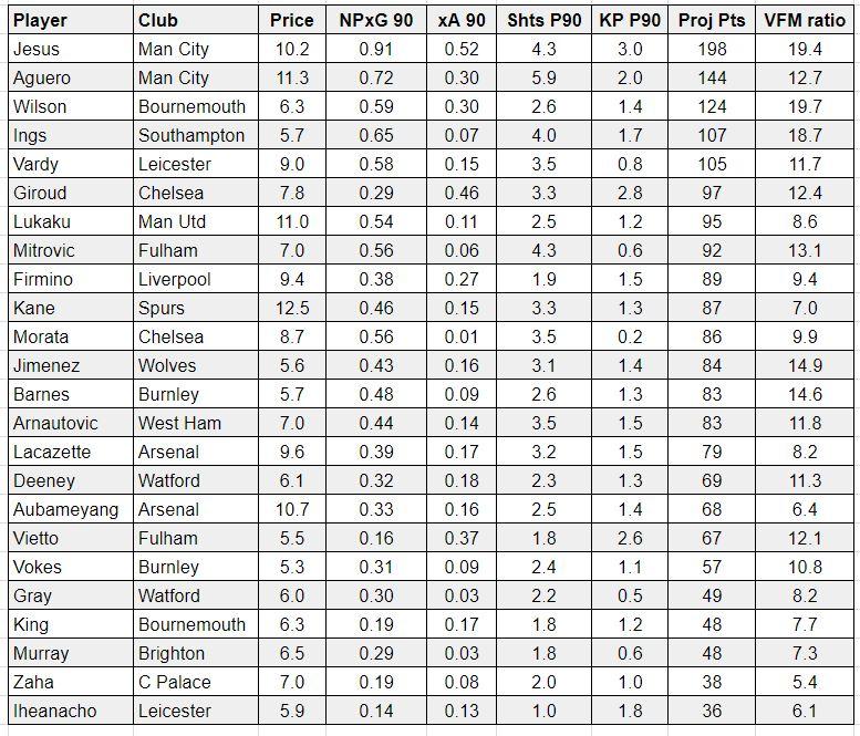 FPL underlying stats GW9