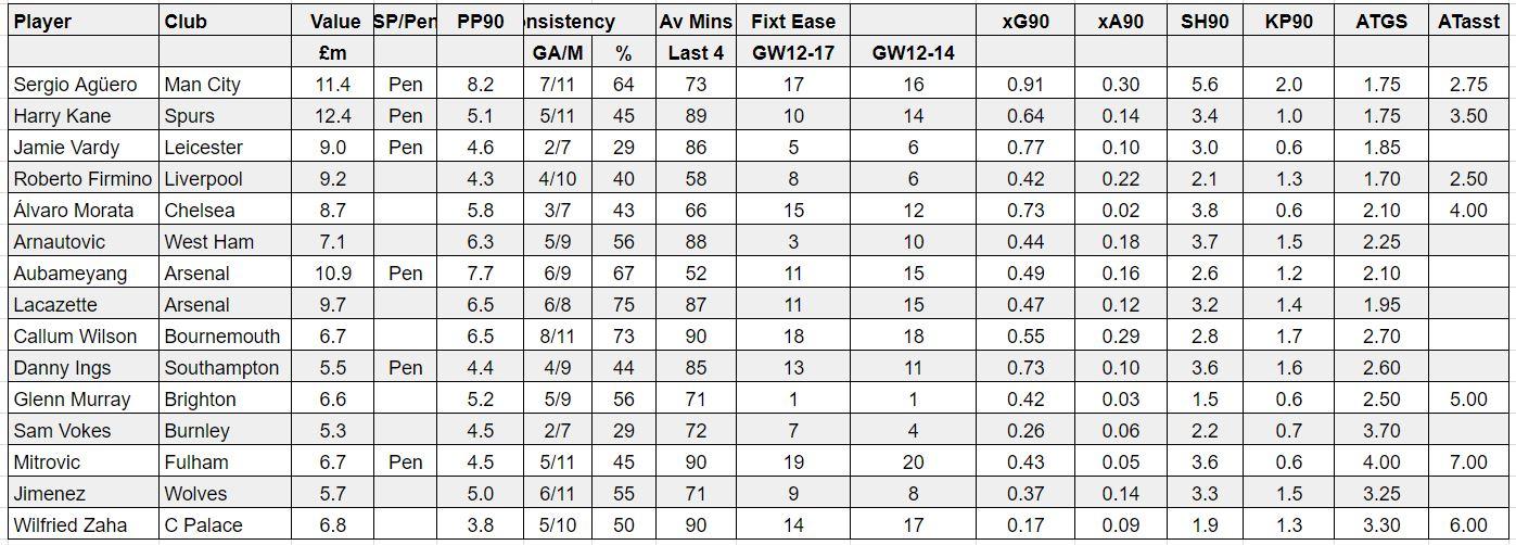 fantasy premier league best forwards GW12