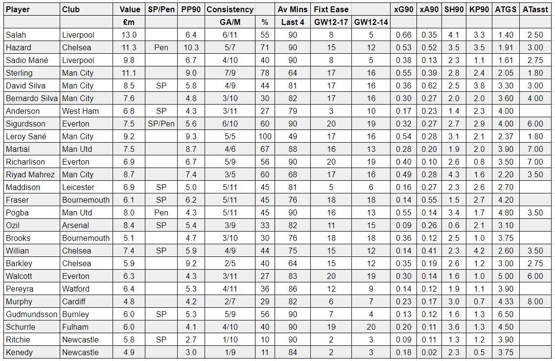 fantasy premier league tips midfielders GW12