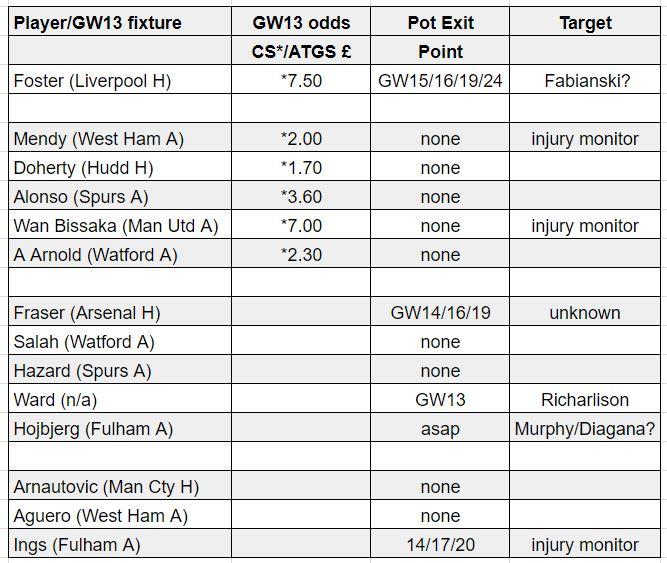 fantasy premier league teams GW13