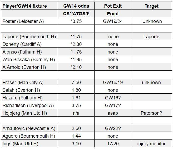 fantasy premier league teams GW14