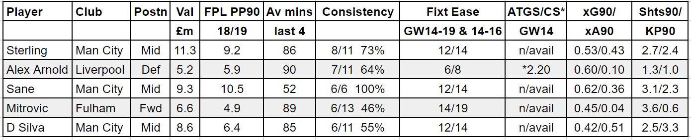 fantasy premier league GW14 tips