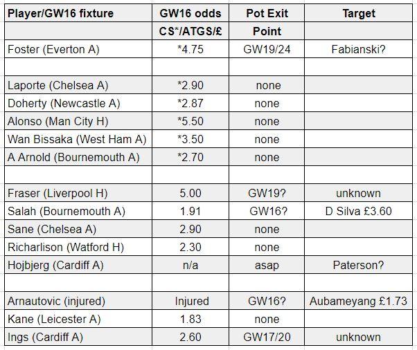 fantasy premier league team selection GW16