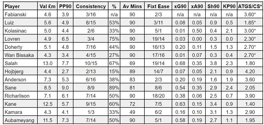 fantasy premier league wildcard tips GW17