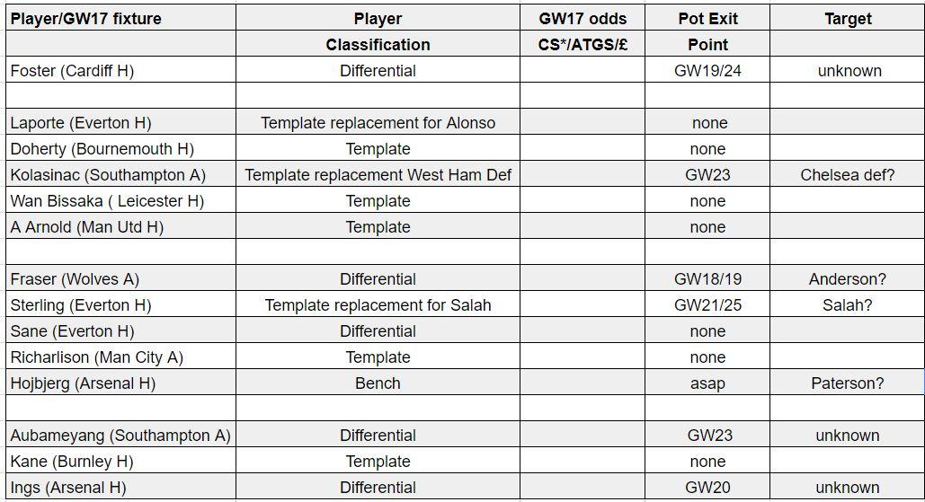 fantasy premier league teams GW17