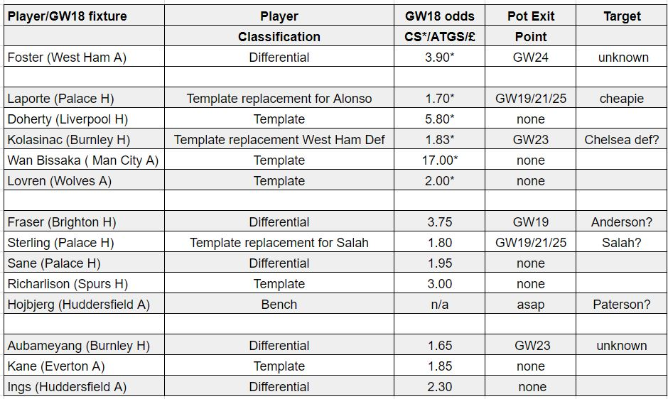 fantasy premier league teams GW18