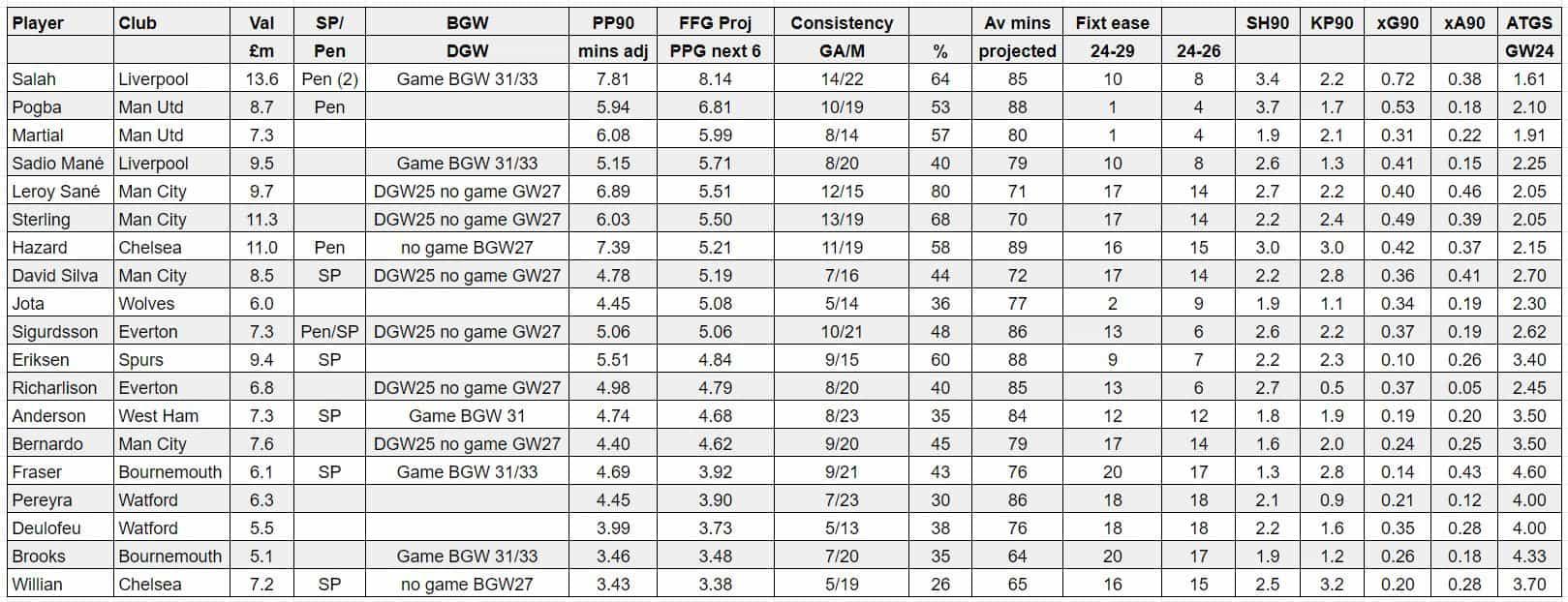 fantasy premier league tips midfielders GW24
