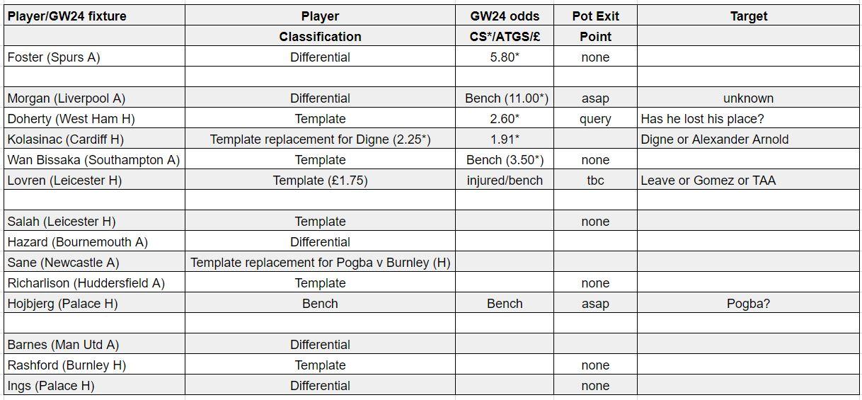 fantasy premier league teams GW24