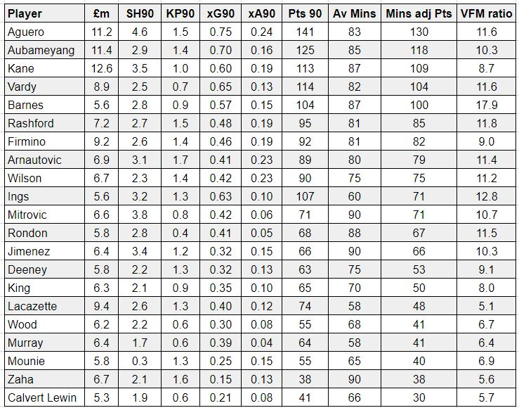 FPL underlying stats GW22
