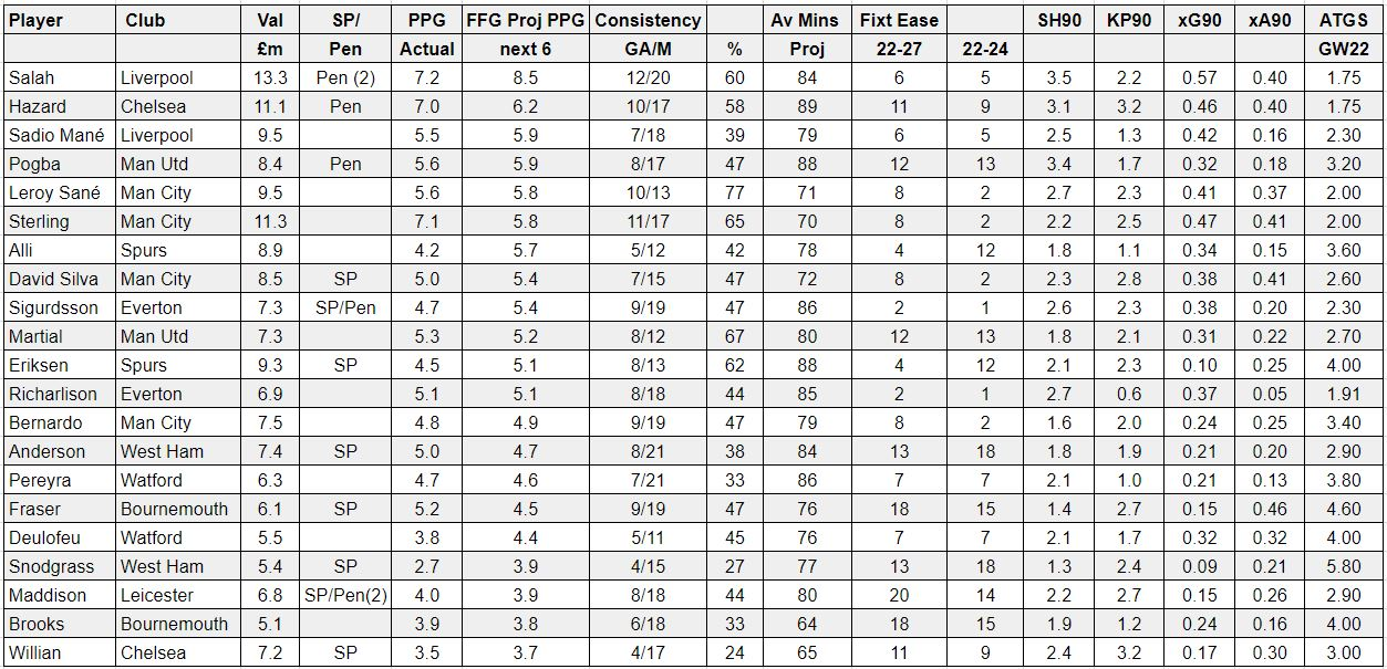 fantasy premier league tips midfielders GW22