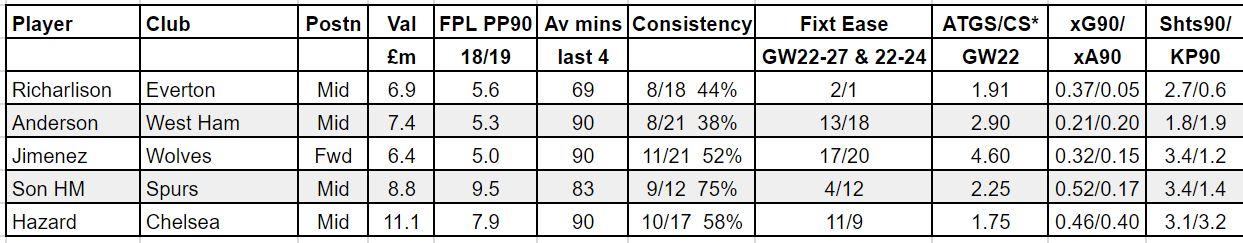 fantasy premier league GW22 tips