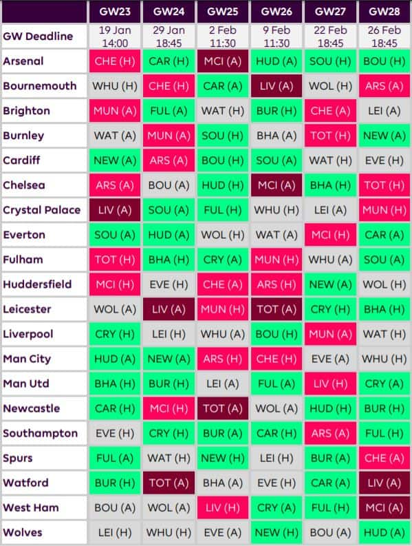 fantasy premier league tips forwards GW23