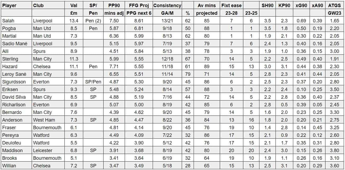 fantasy premier league tips midfielders GW23